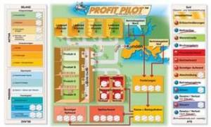 Symulacje Biznesowe Profit Pilot