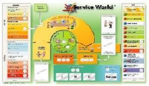 Symulacje Biznesowe Service World