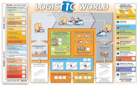Symulacje Biznesowe Logistic World