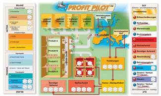 Profit Pilot