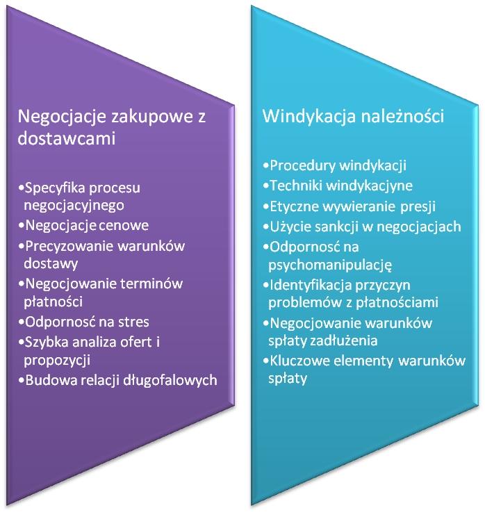 kluczowe kompetencje negocjacyjne - Platforma Negocjacyjna