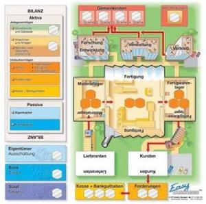 Symulacje Biznesowe Easy Business