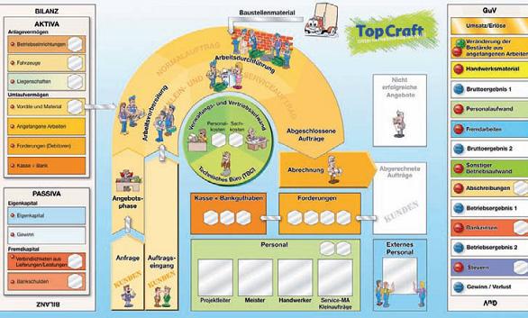 Symulacje Biznesowe Top Craft